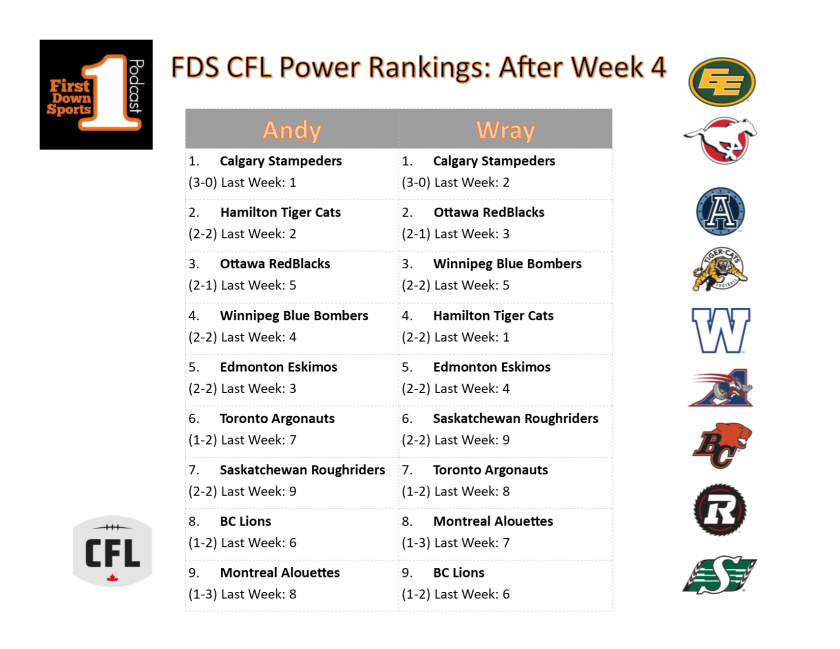 week5 power ranks