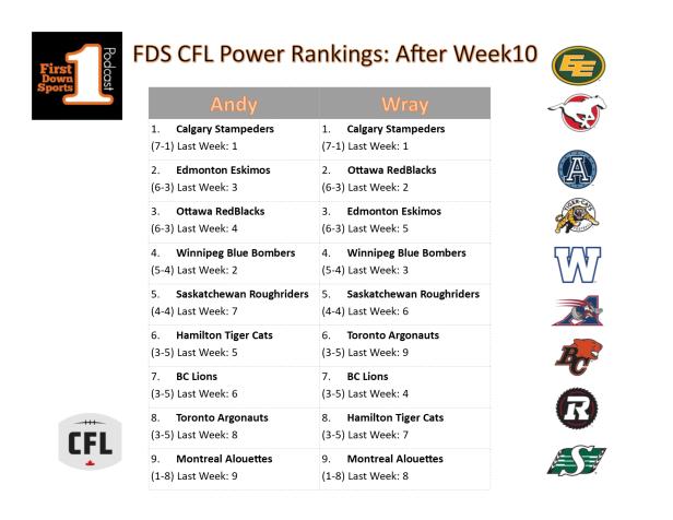 powerranksweek10
