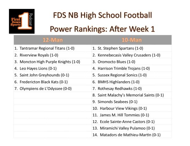 HS power ranks week 1