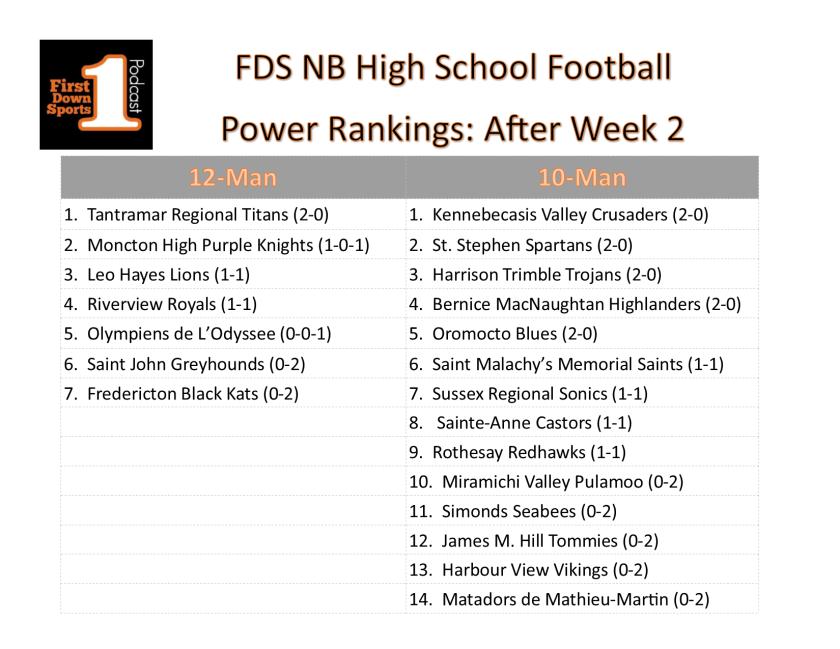 HS power ranks week 2