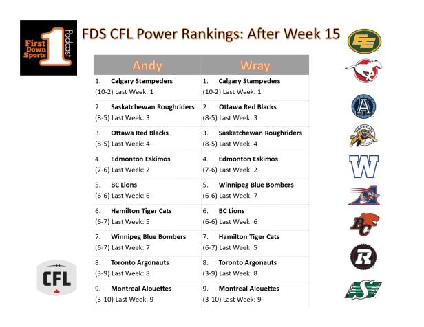 powerranksweek15