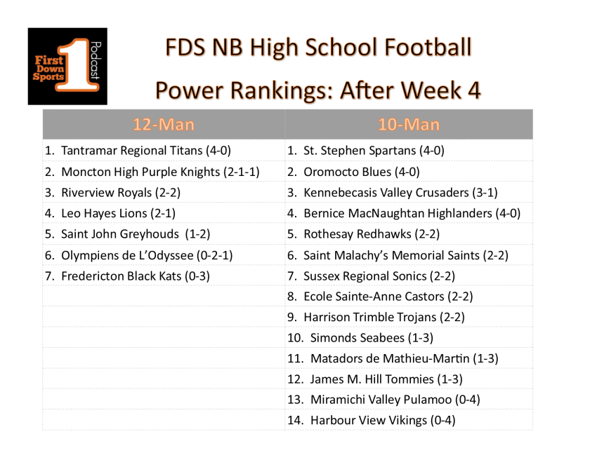 HS power ranks week 4_new