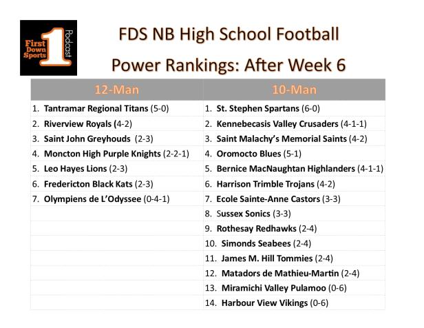 HS power ranks week 6