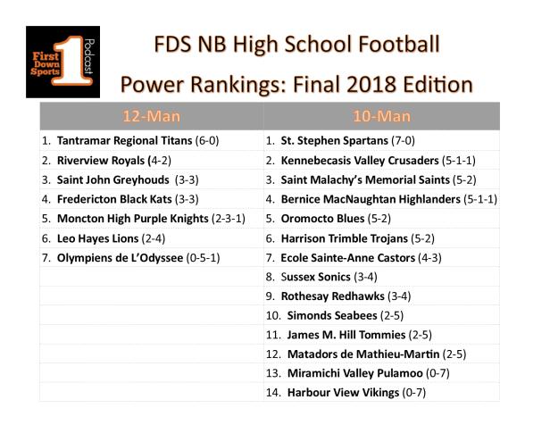 HS power ranks week Final