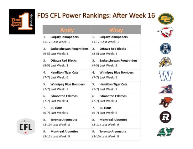 powerranksweek16
