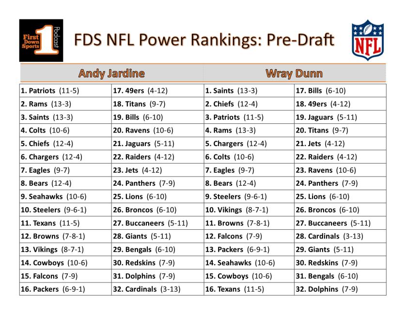 NFL Power Rankings pre-draft