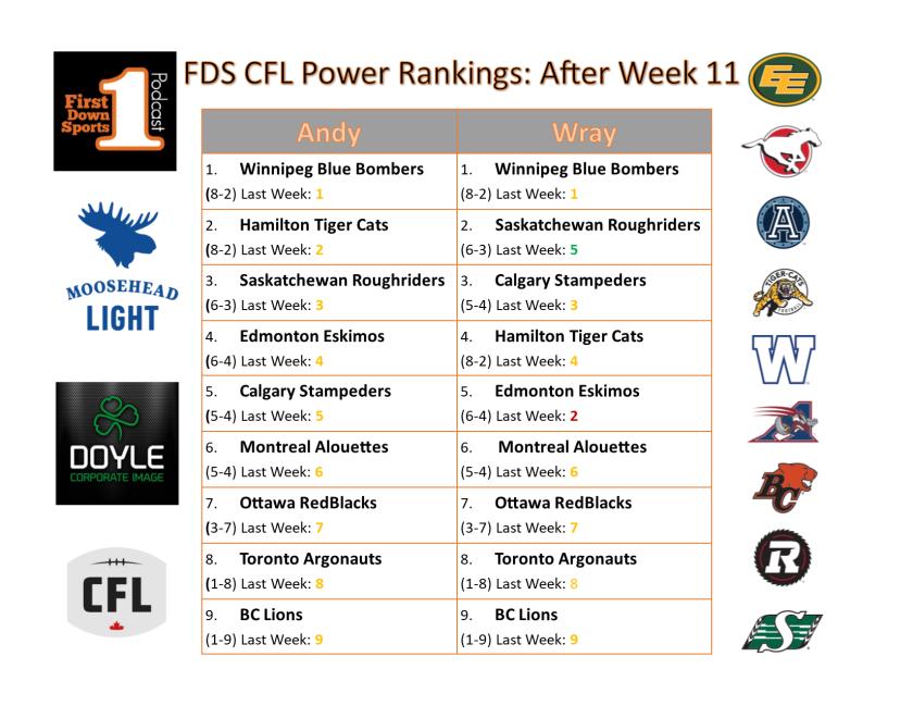 power ranks week after week 11