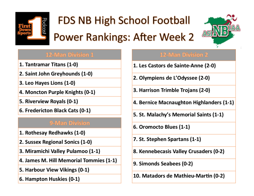 HS power ranks week 3