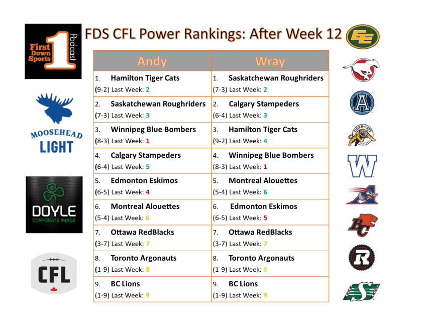 power ranks week after week 12