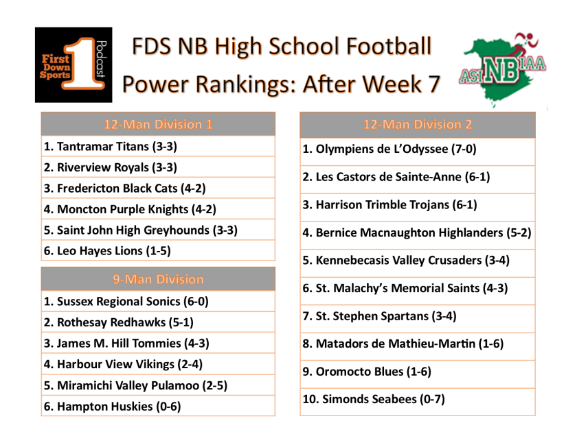hs power ranks after week 7
