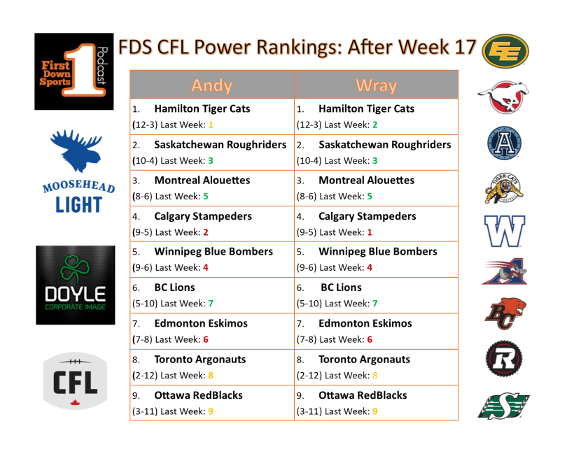 power ranks week 17